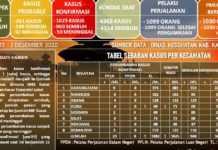 Jumlah Desa Kasus Aktif di Karangasem Bertambah
